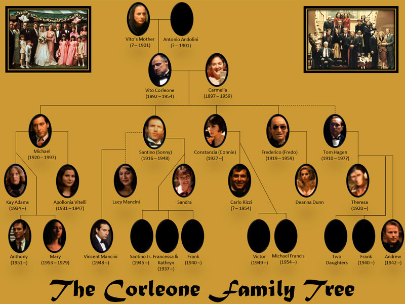 The Godfather | The Corleone Family Tree | Destination ...  |Corleone Crime Family Tree